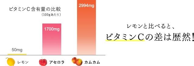 レモンと比べると、ビタミンCの差は歴然!